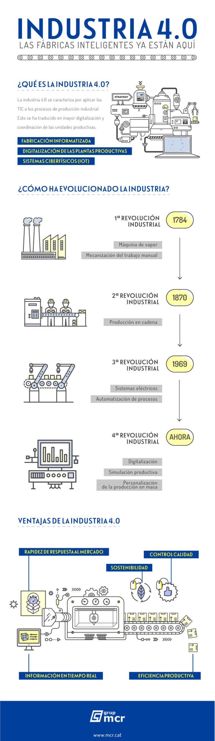 imagen infografia MCR Industria 4.0